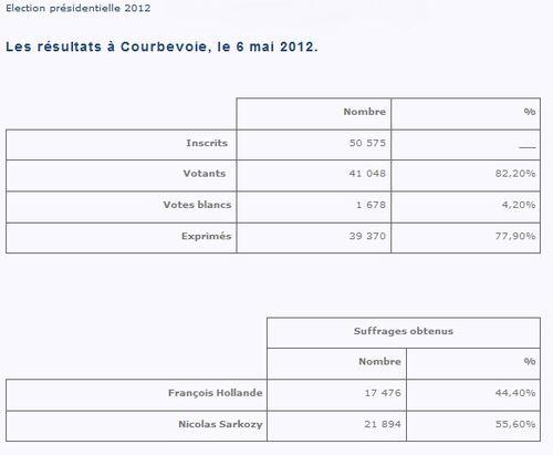 Résultats présidentielle Courbevoie